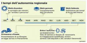 tempi-autonomia-regionale
